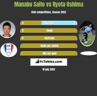 Manabu Saito vs Ryota Oshima h2h player stats