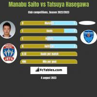 Manabu Saito vs Tatsuya Hasegawa h2h player stats