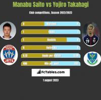 Manabu Saito vs Yojiro Takahagi h2h player stats