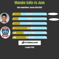 Manabu Saito vs Juan h2h player stats