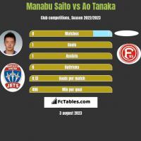 Manabu Saito vs Ao Tanaka h2h player stats