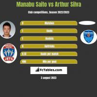 Manabu Saito vs Arthur Silva h2h player stats