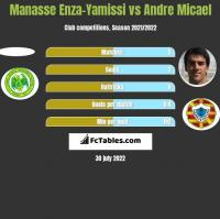 Manasse Enza-Yamissi vs Andre Micael h2h player stats