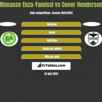 Manasse Enza-Yamissi vs Conor Henderson h2h player stats