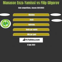 Manasse Enza-Yamissi vs Filip Gligorov h2h player stats