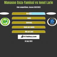 Manasse Enza-Yamissi vs Ionut Larie h2h player stats