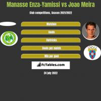 Manasse Enza-Yamissi vs Joao Meira h2h player stats