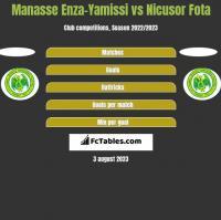 Manasse Enza-Yamissi vs Nicusor Fota h2h player stats