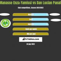 Manasse Enza-Yamissi vs Dan Lucian Panait h2h player stats
