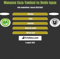 Manasse Enza-Yamissi vs Denis Ispas h2h player stats