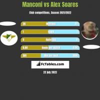 Manconi vs Alex Soares h2h player stats