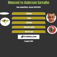 Manconi vs Anderson Carvalho h2h player stats