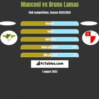 Manconi vs Bruno Lamas h2h player stats