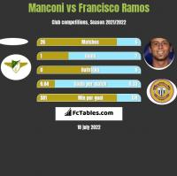 Manconi vs Francisco Ramos h2h player stats