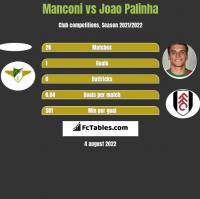 Manconi vs Joao Palinha h2h player stats