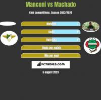 Manconi vs Machado h2h player stats