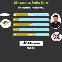 Manconi vs Pedro Nuno h2h player stats