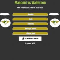 Manconi vs Walterson h2h player stats