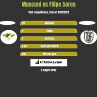 Manconi vs Filipe Sores h2h player stats