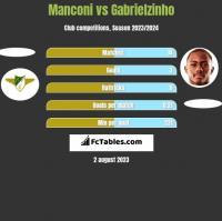 Manconi vs Gabrielzinho h2h player stats