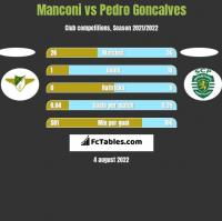 Manconi vs Pedro Goncalves h2h player stats