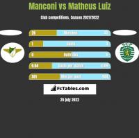 Manconi vs Matheus Luiz h2h player stats