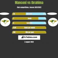 Manconi vs Ibrahima h2h player stats