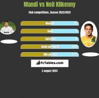 Mandi vs Neil Kilkenny h2h player stats