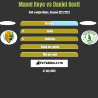 Manel Royo vs Daniel Kostl h2h player stats