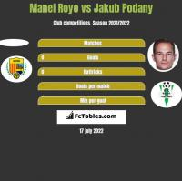 Manel Royo vs Jakub Podany h2h player stats