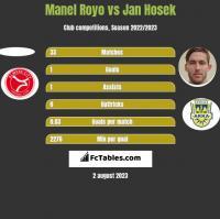 Manel Royo vs Jan Hosek h2h player stats