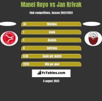 Manel Royo vs Jan Krivak h2h player stats