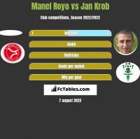 Manel Royo vs Jan Krob h2h player stats