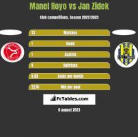 Manel Royo vs Jan Zidek h2h player stats