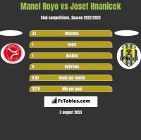 Manel Royo vs Josef Hnanicek h2h player stats