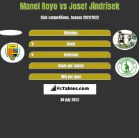 Manel Royo vs Josef Jindrisek h2h player stats