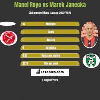 Manel Royo vs Marek Janecka h2h player stats
