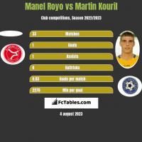 Manel Royo vs Martin Kouril h2h player stats