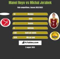 Manel Royo vs Michal Jerabek h2h player stats