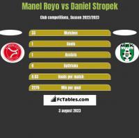 Manel Royo vs Daniel Stropek h2h player stats