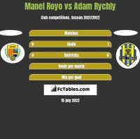 Manel Royo vs Adam Rychly h2h player stats