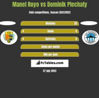 Manel Royo vs Dominik Plechaty h2h player stats