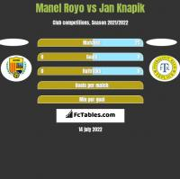 Manel Royo vs Jan Knapik h2h player stats