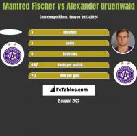 Manfred Fischer vs Alexander Gruenwald h2h player stats