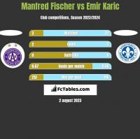 Manfred Fischer vs Emir Karic h2h player stats
