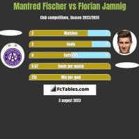 Manfred Fischer vs Florian Jamnig h2h player stats