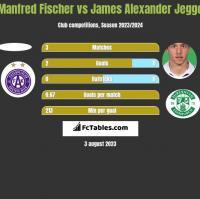 Manfred Fischer vs James Alexander Jeggo h2h player stats