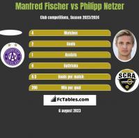 Manfred Fischer vs Philipp Netzer h2h player stats