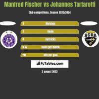 Manfred Fischer vs Johannes Tartarotti h2h player stats