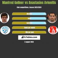 Manfred Gollner vs Anastasios Avlonitis h2h player stats
